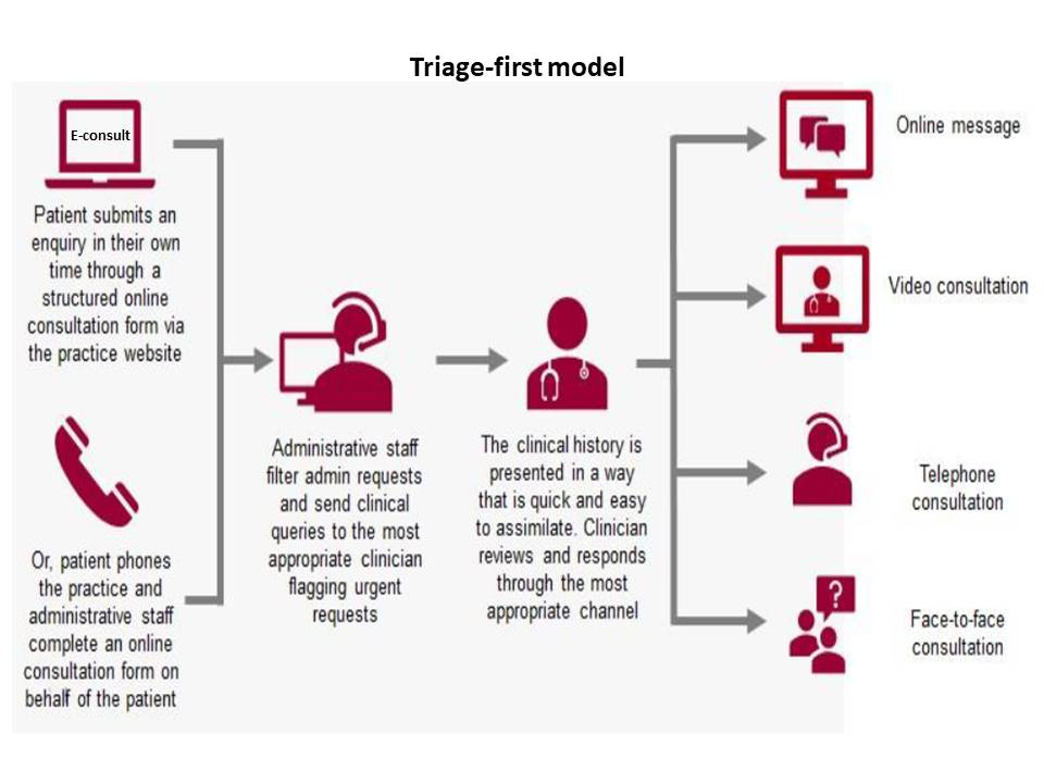 Triage-first model